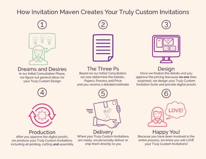Invitation Maven Design Process